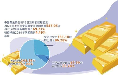 上半年黄金消费量大幅反弹